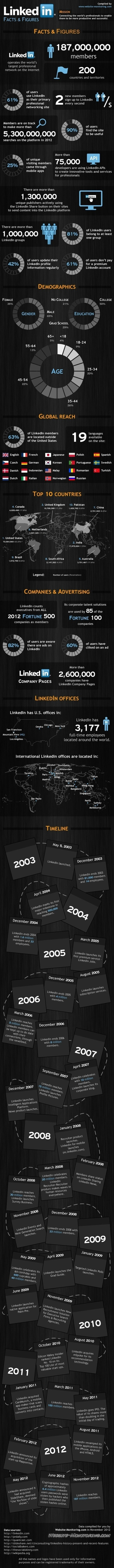 Les statistiques de LinkedIn en 2012 | Communautés | Scoop.it