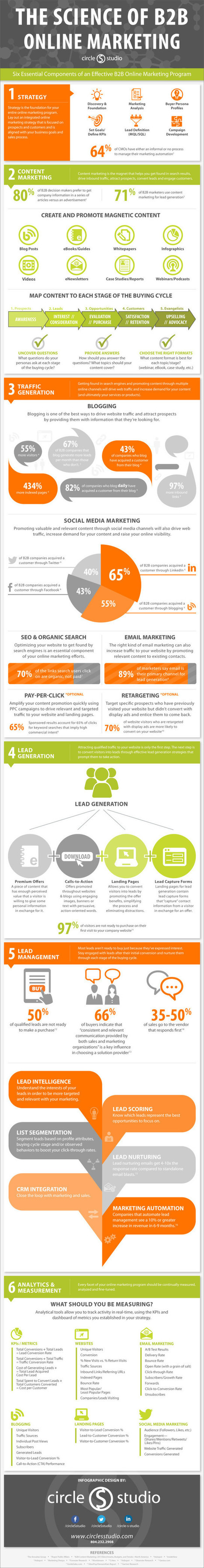 The Playbook for B2B Online Marketing #infographic   Surviving Social Chaos   Scoop.it