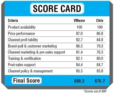 VMware Wins CRN Channel Champion Crown For Virtualization - Software - CRN India | communicate & collaborate | Scoop.it