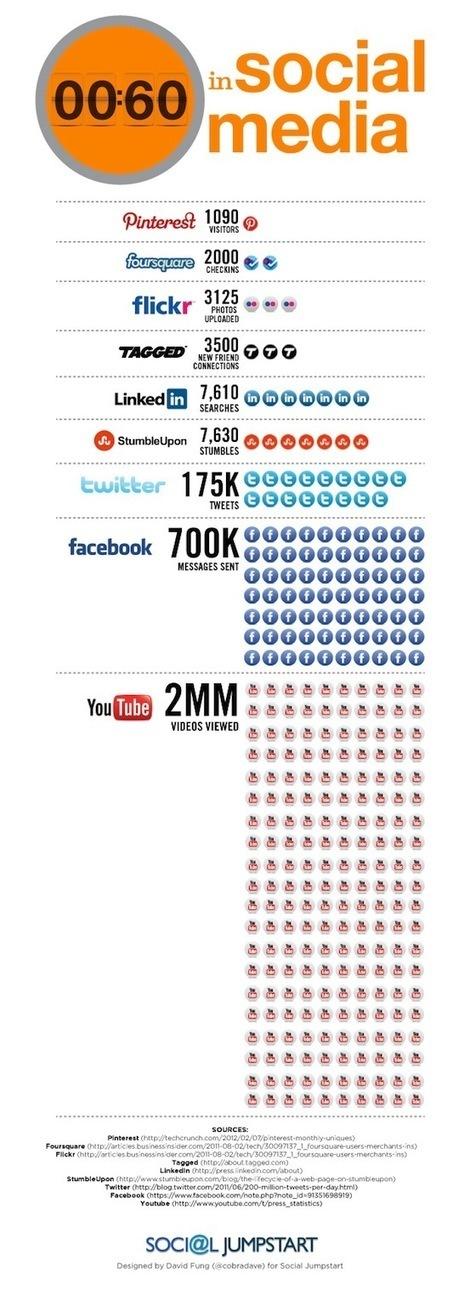[Infographie] Que se passe-t-il chaque minute sur les réseaux sociaux ? | Think Digital - Tendances et usages des médias sociaux | Scoop.it