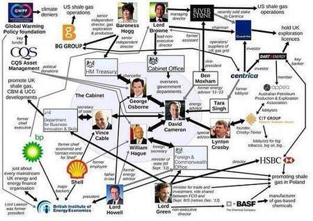 UK: David Cameron's Links to the #Fracking Industry | Social Libertarianism | Scoop.it