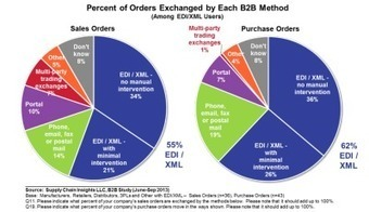 EDI: Workhorse of the Extended Supply Chain | Supply Chain | Scoop.it