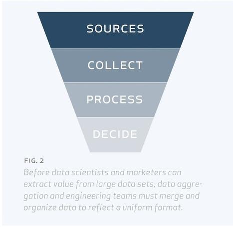 Marketing Automation 2.0: Marketing Intelligence   MarketingHits   Scoop.it