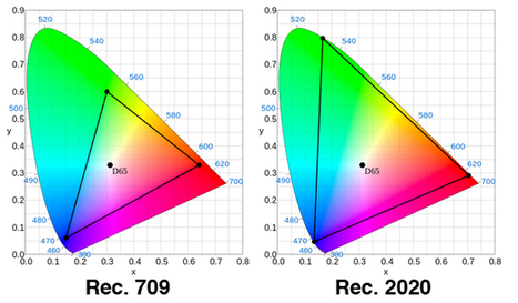 The Best Thing About 4K & UHD Isn't More Resolution: Sayonara Interlacing, Hello Wider Color Gamut « nofilmschool | JOIN SCOOP.IT AND FOLLOW ME ON SCOOP.IT | Scoop.it