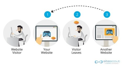 Why Every Marketer Should Leverage Retargeting - Marketing Land | Mobile Marketing | Scoop.it