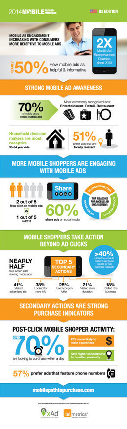 New Study Shows Consumers More Receptive To Mobile Ads | #Relation client | Scoop.it