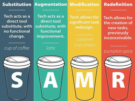 Kathy Schrock's Kaffeeklatsch: SAMR and coffee | Curriculum and Instruction Resources | Scoop.it