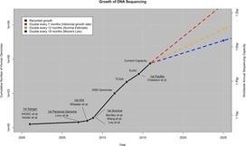 Big Data: Astronomical or Genomical? | Biologie Intégrative | Scoop.it