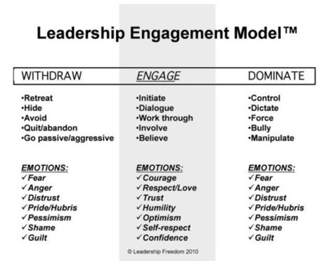 How to Avoid Two Dangerous Traps in Leadership - Listen and Engage | Leadership | Scoop.it