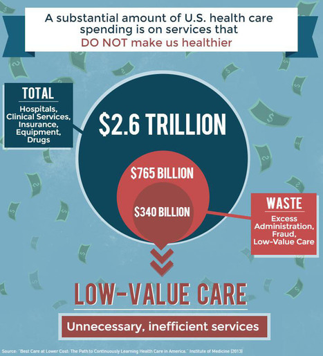 Reducing Low-Value Care | Quality of Healthcare | Scoop.it