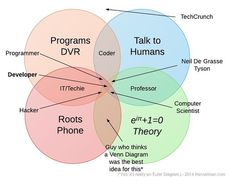A Coder, a Programmer, a Hacker, a Developer, and a Computer Scientist walk into a Venn Diagram - Scott Hanselman | Physics as we know it. | Scoop.it