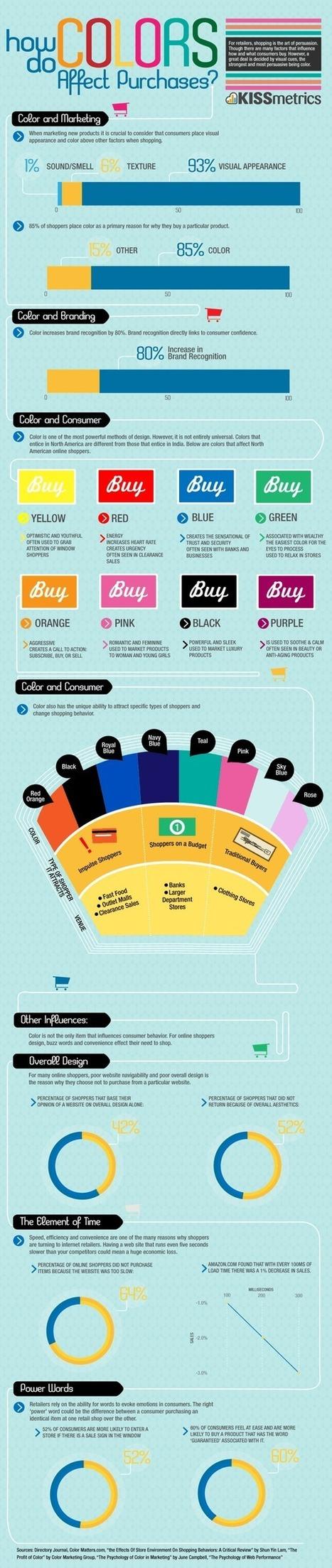 ¿Cómo afectan los colores al comprar? | El Mundo del Diseño Gráfico | Scoop.it
