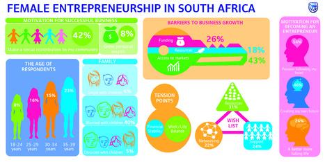 New Survey Reveals What Drives And Hinders Female Entrepreneurship In SA | Entrepreneur | MyRoundUp | Scoop.it