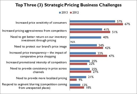 """60% Of RSR Survey Respondents Say """"Improving Margins"""" Is Top Retail Pricing Challenge 