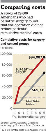 Study disputes long-term medical savings from bariatric surgery | diabetes and more | Scoop.it