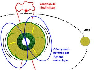 IRAP - La Lune jouerait un rôle majeur dans le maintien du champ magnétique terrestre   Actualité des laboratoires du CNRS en Midi-Pyrénées   Scoop.it