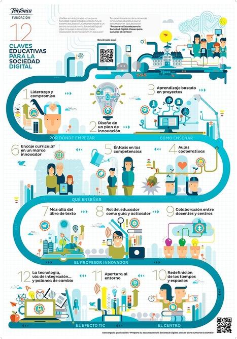 ¿Cuáles son los retos para las escuelas en la Sociedad Digital? | Avances TIC. Didáctica | Scoop.it