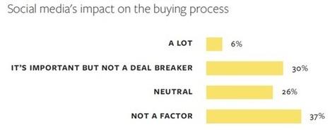 Report: Only 6% Of Buyers Claim Social Media Impacts B2B Buying Process - MarketingLand | #TheMarketingTechAlert | brand equity | Scoop.it