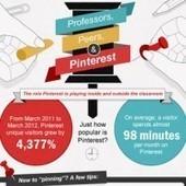 Infographie : Comment les enseignants peuvent utiliser Pinterest | BlogNT : Le Blog des Nouvelles Technologies dédié au Web, aux nouvelles technologies et au développement Web | Social media - E-reputation | Scoop.it