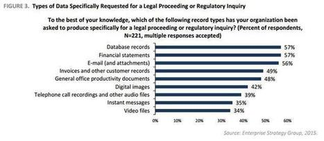 Financial Industry Leverages Intelligent Archiving for Regulatory Compliance | Information Governance and Records Retention | Scoop.it