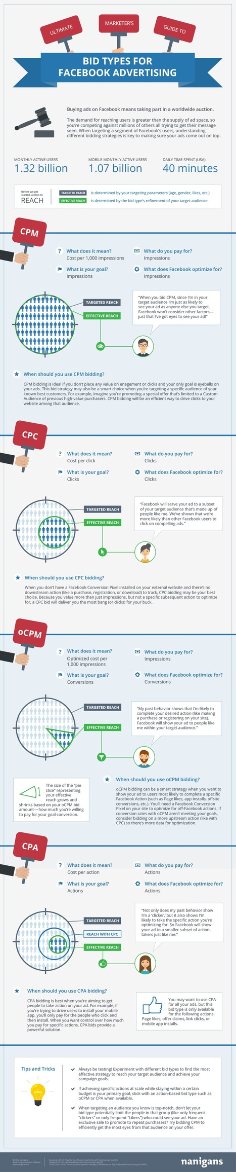 Infographic: Guide to bid types for Facebook advertising | MarketingHits | Scoop.it