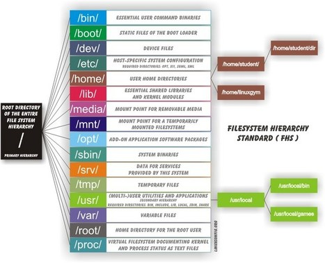 ¿Qué sistema de archivos de GNU/Linux elegir? | Personal and Professional Coaching and Consulting | Scoop.it