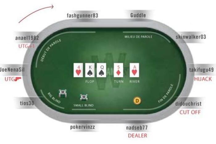 (FR) - Lexique Poker | millenium.org | Glossarissimo! | Scoop.it