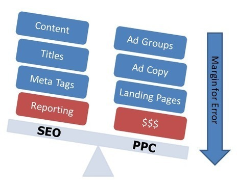 The Difference In Keyword Research For SEO vs. PPC | Online Marketing Resources | Scoop.it