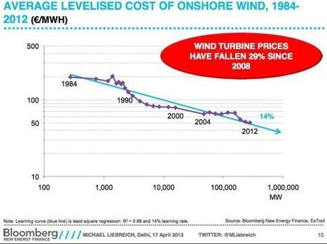 Cost Of Solar 2 To 100 Times Lower Than You Think | Sustain Our Earth | Scoop.it