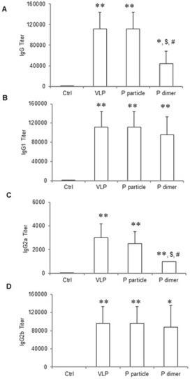 PLOS ONE: Norovirus P Particle Efficiently Elicits Innate, Humoral ... | Norovirus | Scoop.it