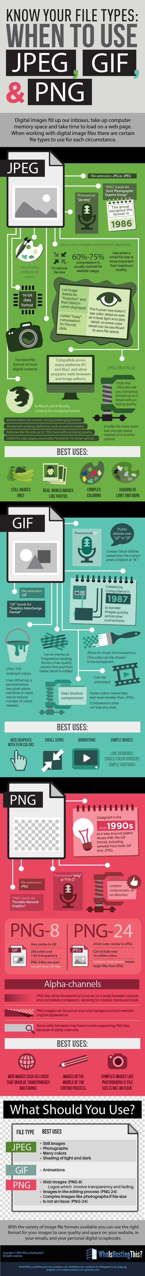 When to Use JPEG, GIF & PNG, Handy #Infographic for Art and Design on the Web | MarketingHits | Scoop.it