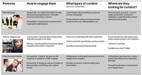 Four Fundamental Ways to Drive Engagement with your Content Strategy | Bridgeline Digital | Brand & Content Curation | Scoop.it
