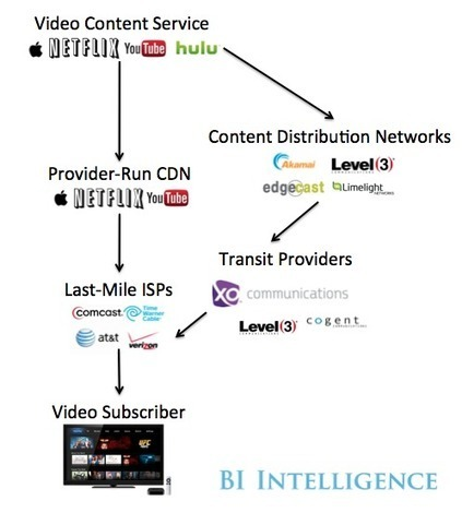 The Online Video Ecosystem Explained: How Video Travels Over The Internet And Into Consumer Living Rooms | Online Video & WebTv Business | Scoop.it