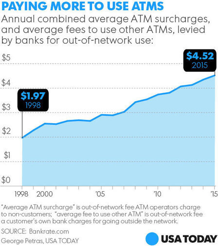 Out-of-network ATM fees, overdraft charges hit record, survey says - USA TODAY | Insurance Continuing Education | Scoop.it
