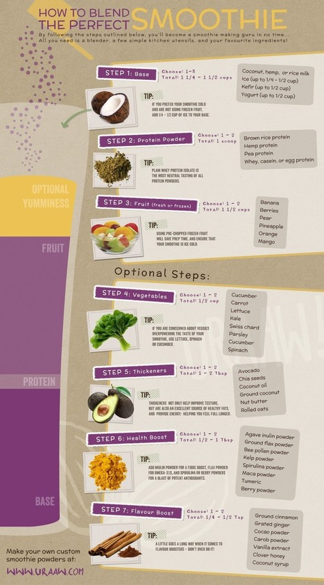 Healthy Recipes - How to Blend the Perfect Smoothie | Infographic | All Infographics | Scoop.it