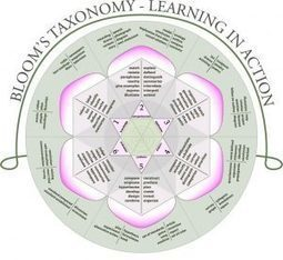Using Bloom's Taxonomy to Write Learning Objectives - e-Learning Feeds | Contenidos educativos digitales | Scoop.it