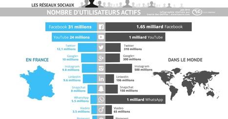 Combien d'utilisateurs des réseaux sociaux en France de Facebook, Twitter, Instagram, LinkedIn, Snapchat, YouTube, Google+, Pinterest, WhatsApp, Viadeo [Infographie] | Stratégie digitale et médias sociaux | Scoop.it