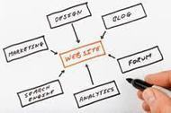 How to Choose a Web Design Service | Web Design and Ecommerce | Scoop.it