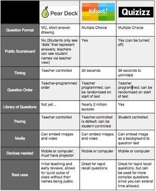 Comparing Classroom Response Systems: Kahoot, Pear Deck, and Quizizz | Technology Pursuit | ESL, EFL interesting stuff. ESL Pêle Mêle. | Scoop.it
