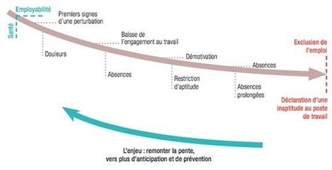 « Prév'Up », un guide pour prévenir l'usure professionnelle | Responsabilité Sociétale & Management Responsable | Scoop.it
