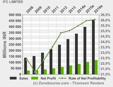Los grandes del fútbol europeo multiplican sus ingresos pese a la crisis | Cajon de sastre | Scoop.it