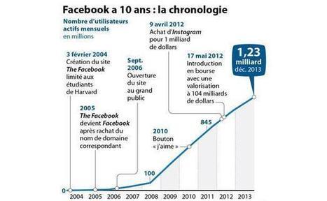Infographie: Facebook de 2004 à 2014 | Community Manager & Social Media en France | Scoop.it