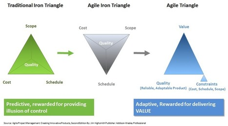 The Evaluation to an Agile Triangle | Agile | Scoop.it