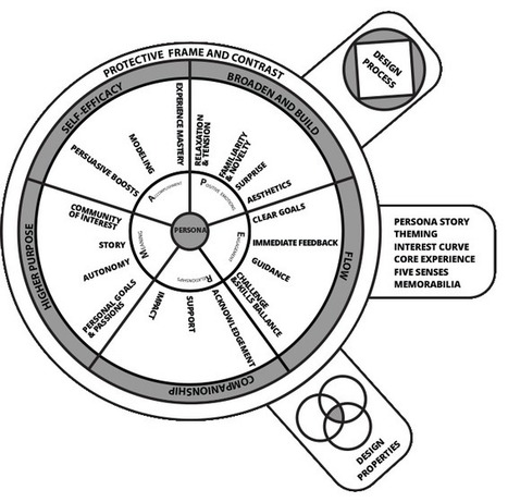 The Memorable Experience Design Framework - Gamification in tourism | Destination Management | Scoop.it