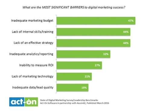 How Business Leaders View Digital Marketing | digitalNow | Scoop.it