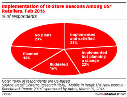 What's Going On with Beacons? - eMarketer | Mobile Technology | Scoop.it