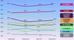 Les trois quarts des français ne font pas confiance aux médias   Média's life   Scoop.it