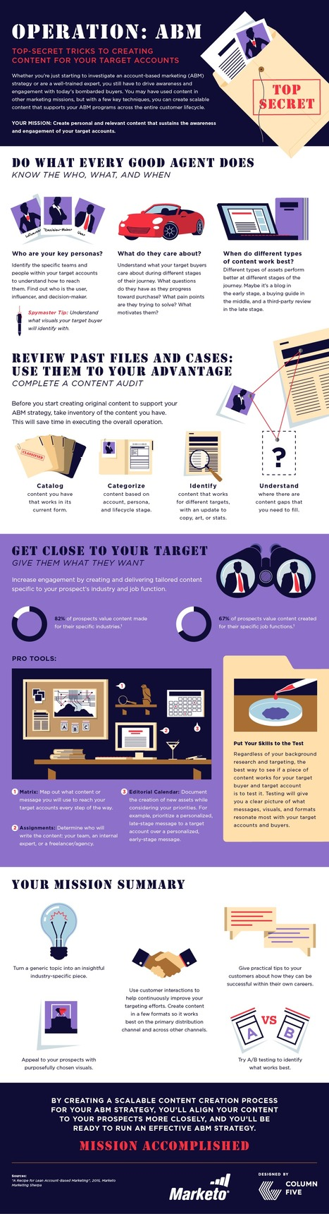 How to Create ABM Content #Infographic | MarketingHits | Scoop.it