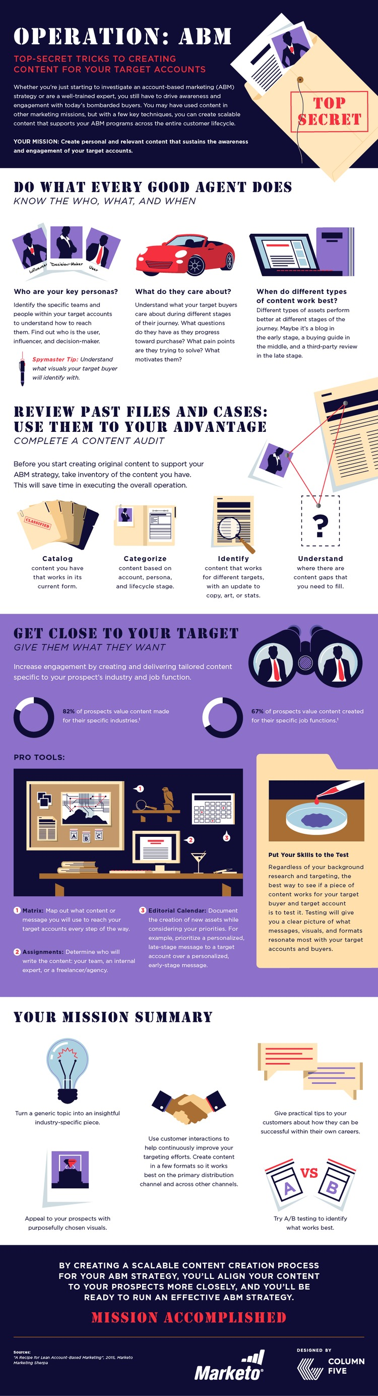 How to Create Content for Your ABM Strategy [Infographic] - Marketo | The MarTech Digest | Scoop.it
