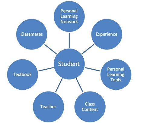 Weaving a Personal Web: Using online technologies to create customized, connected, and dynamic learning environments | McElvaney | Canadian Journal of Learning and Technology / La revue canadienne ... | Web 2.0 och högre utbildning | Scoop.it